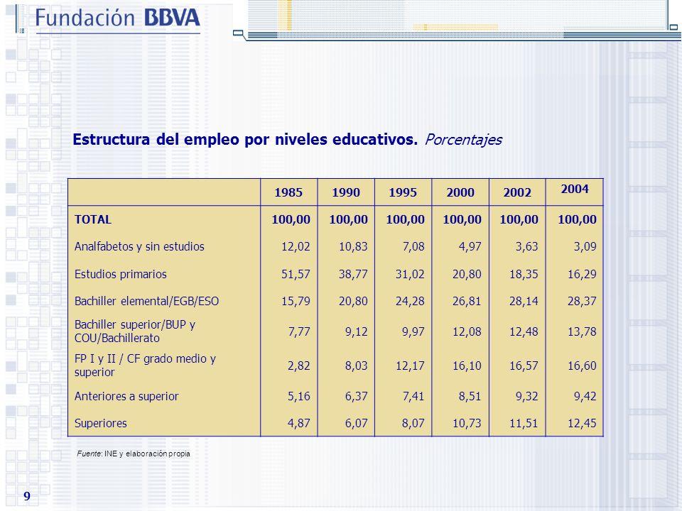 Estructura del empleo por niveles educativos. Porcentajes