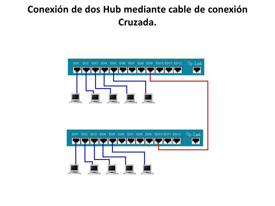 Conexión de dos Hub mediante cable de conexión Cruzada.