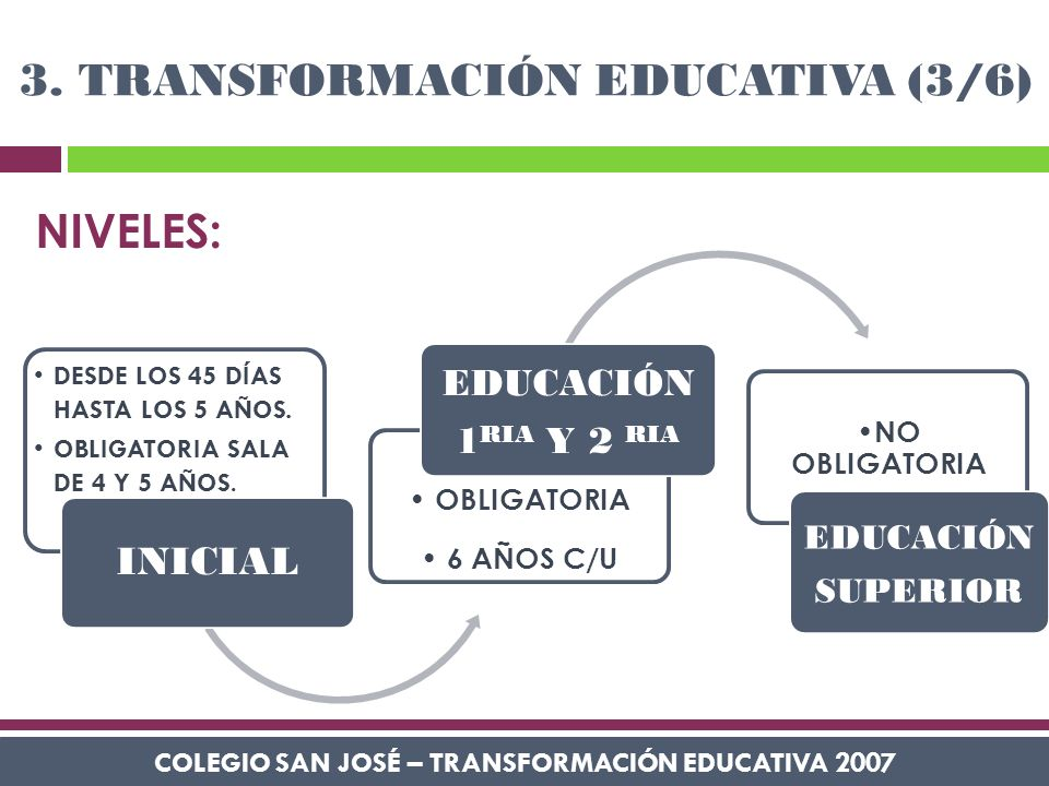 COLEGIO SAN JOSÉ – TRANSFORMACIÓN EDUCATIVA 2007