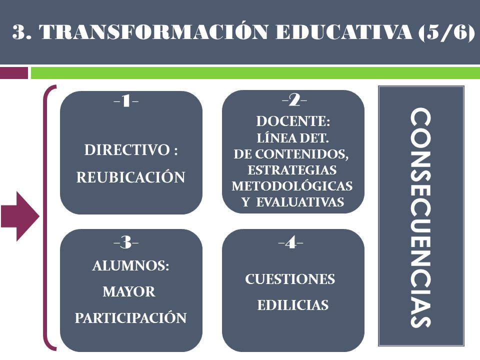 3. TRANSFORMACIÓN EDUCATIVA (5/6)