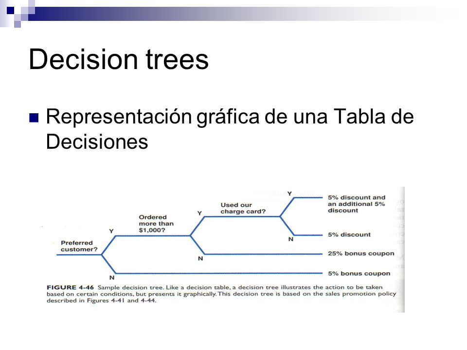 Decision trees Representación gráfica de una Tabla de Decisiones