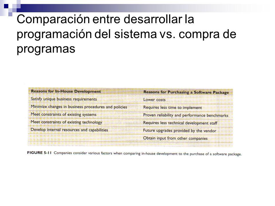 Comparación entre desarrollar la programación del sistema vs