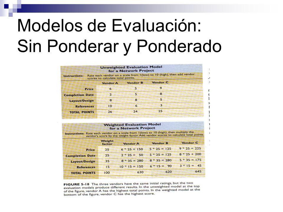 Modelos de Evaluación: Sin Ponderar y Ponderado