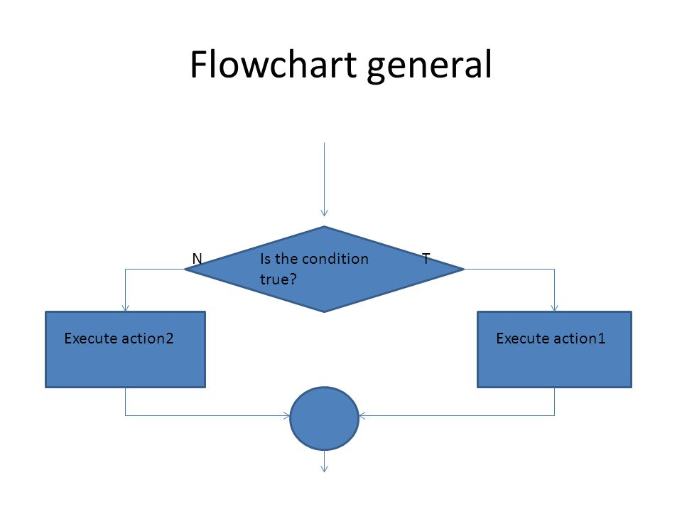 Flowchart general N Is the condition true T Execute action2