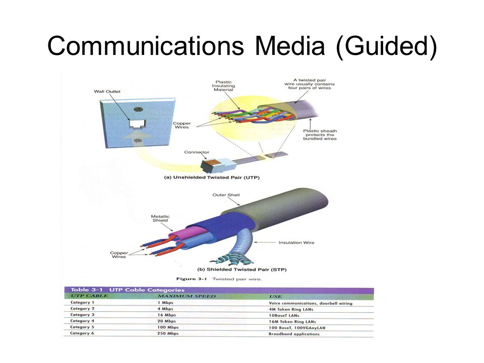 Communications Media (Guided)