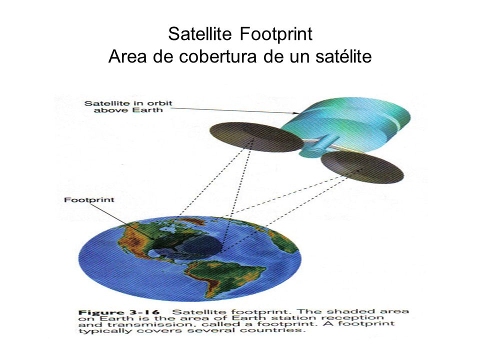 Satellite Footprint Area de cobertura de un satélite