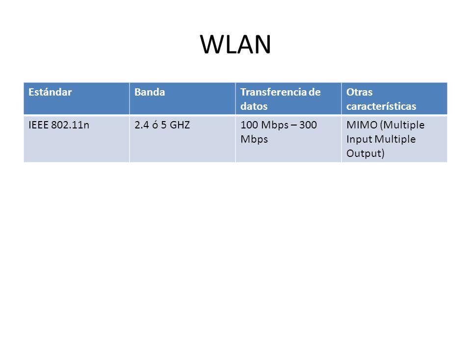 WLAN Estándar Banda Transferencia de datos Otras características