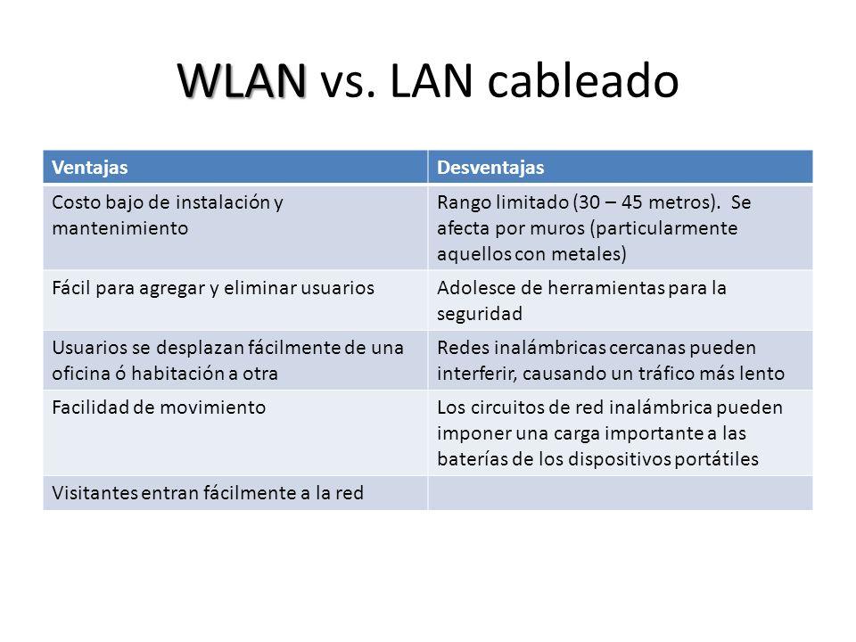 WLAN vs. LAN cableado Ventajas Desventajas