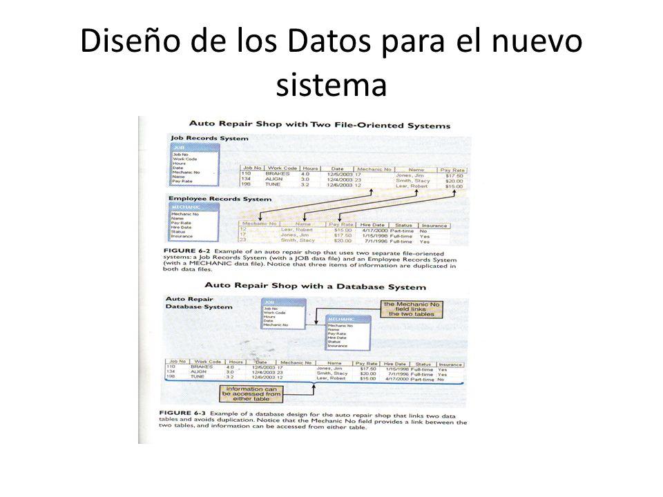 Diseño de los Datos para el nuevo sistema