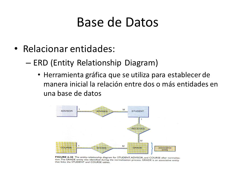 Base de Datos Relacionar entidades: ERD (Entity Relationship Diagram)