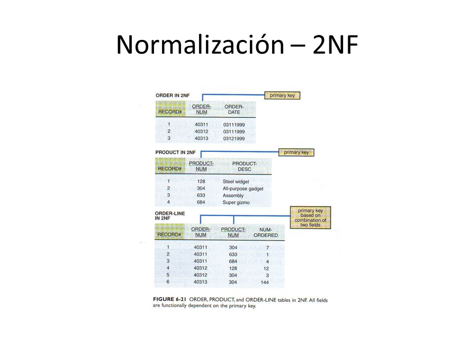 Normalización – 2NF
