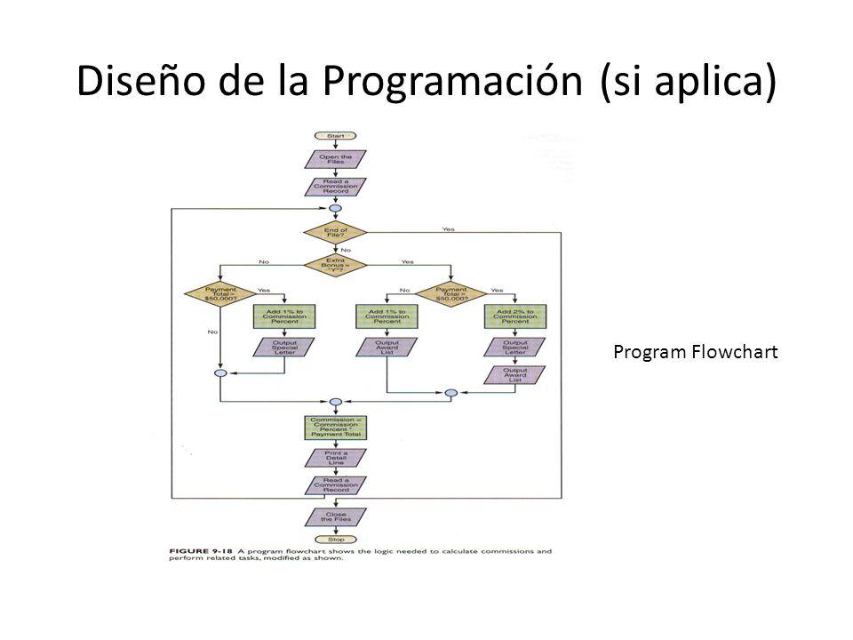 Diseño de la Programación (si aplica)