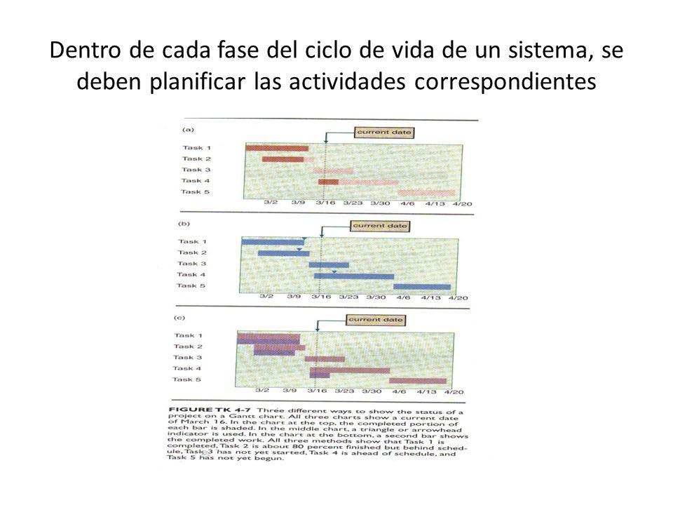 Dentro de cada fase del ciclo de vida de un sistema, se deben planificar las actividades correspondientes