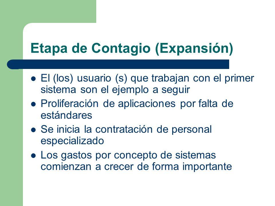 Etapa de Contagio (Expansión)