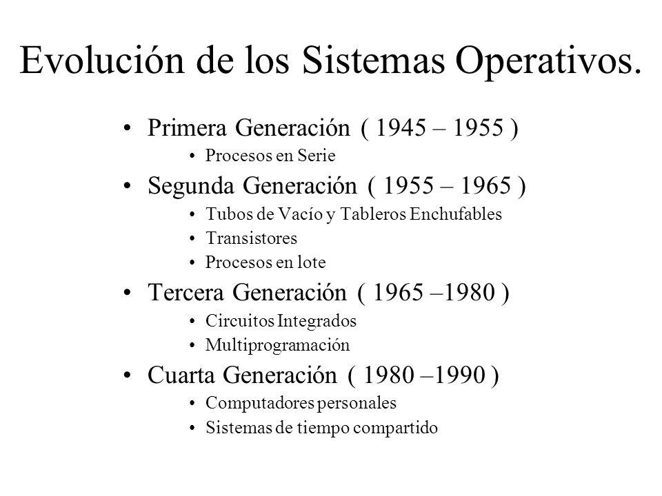 Evolución de los Sistemas Operativos.