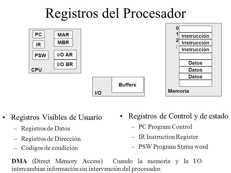 Registros del Procesador