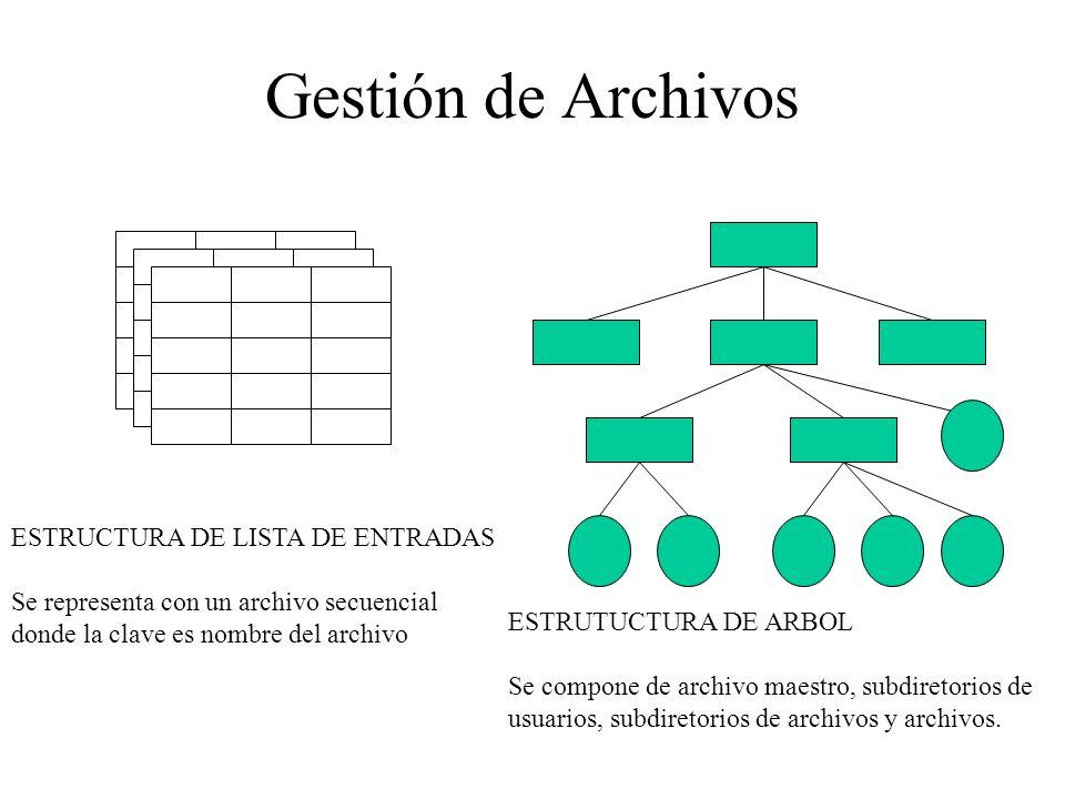 Gestión de Archivos ESTRUCTURA DE LISTA DE ENTRADAS