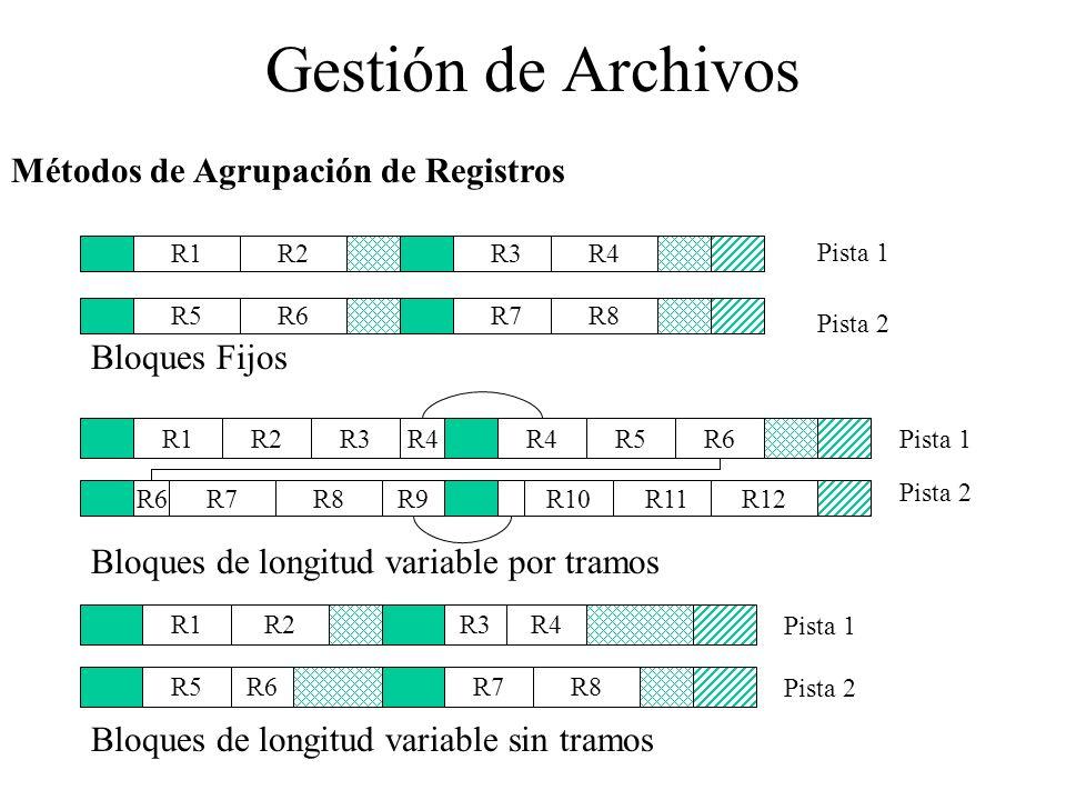 Gestión de Archivos Métodos de Agrupación de Registros Bloques Fijos