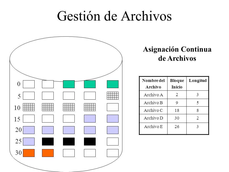 Asignación Continua de Archivos