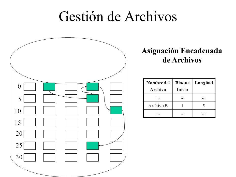 Asignación Encadenada de Archivos