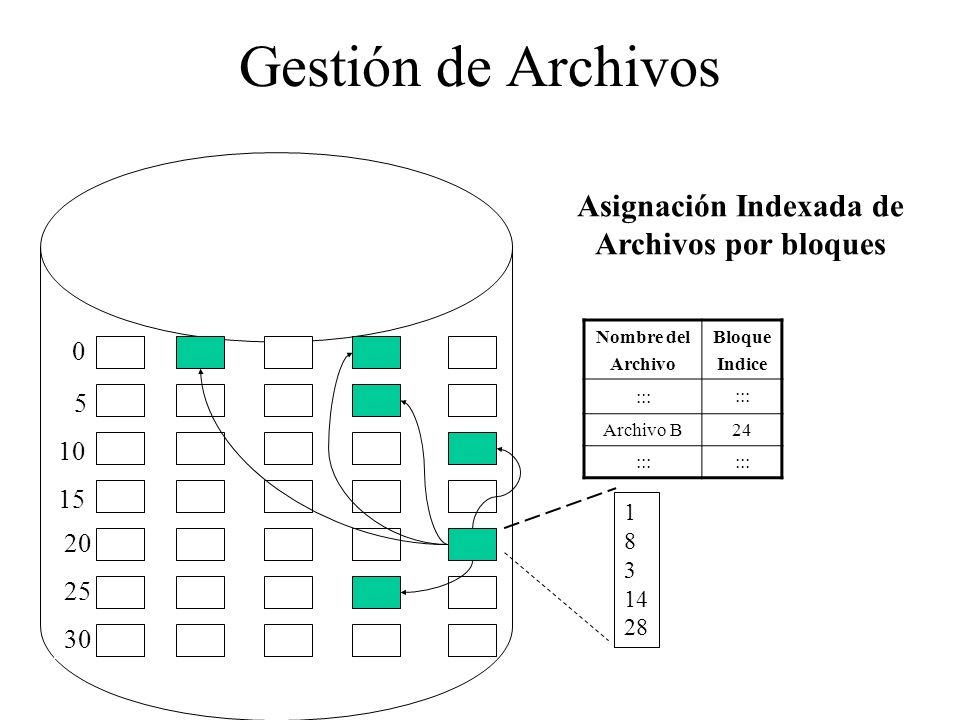 Asignación Indexada de Archivos por bloques