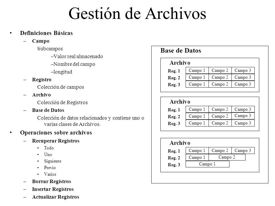Gestión de Archivos Base de Datos Definiciones Básicas Archivo