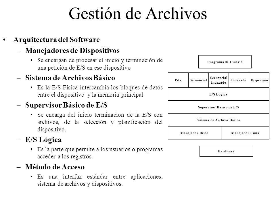 Supervisor Básico de E/S Sistema de Archivo Básico