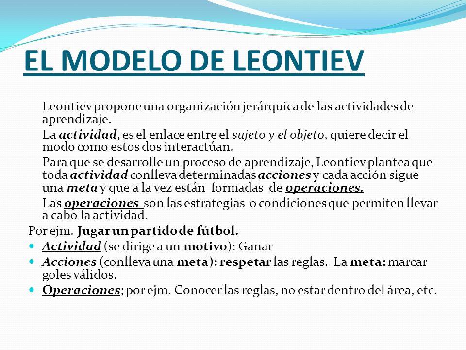 EL MODELO DE LEONTIEV Leontiev propone una organización jerárquica de las actividades de aprendizaje.