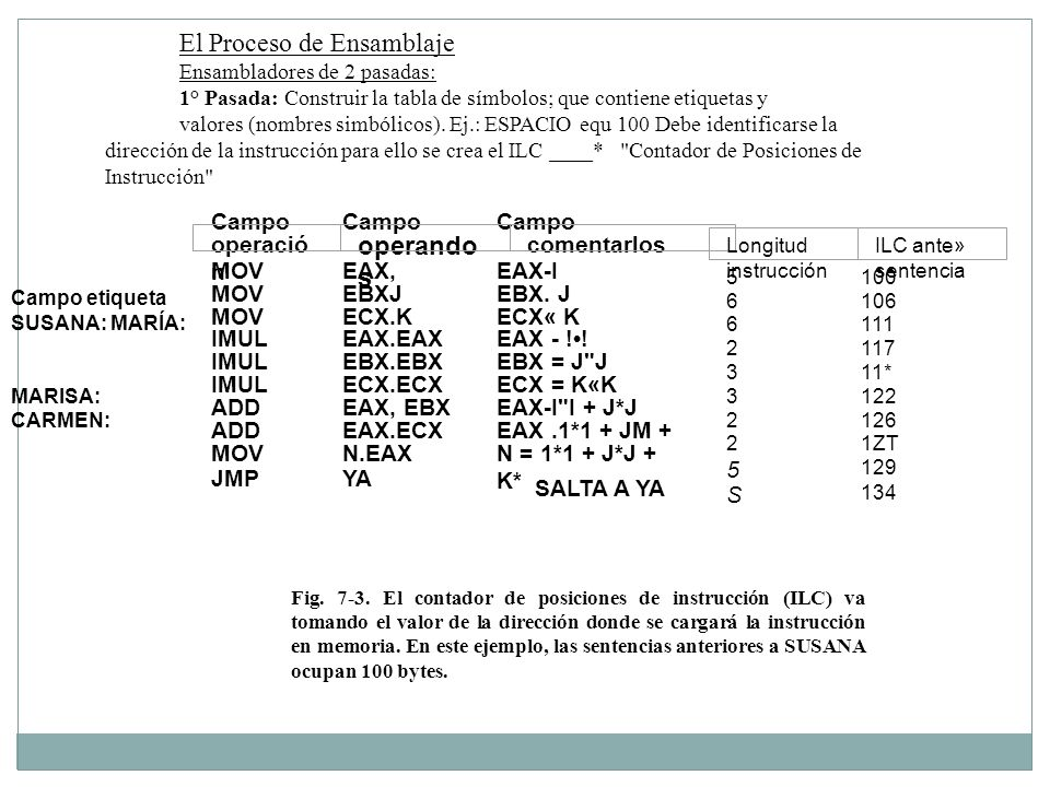 El Proceso de Ensamblaje operandos Campo MOV EAX, EAX-I EBXJ EBX. J