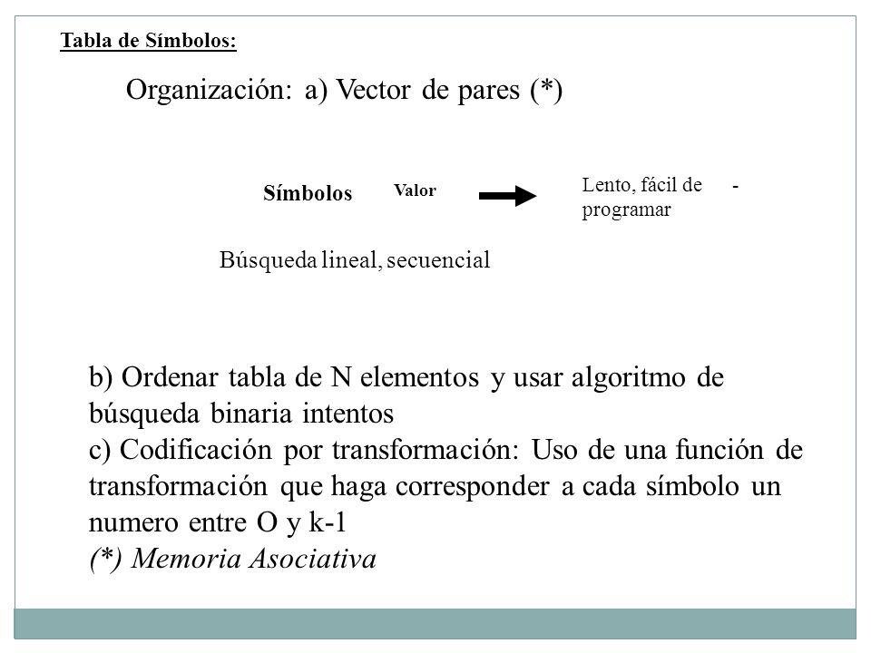 Organización: a) Vector de pares (*)