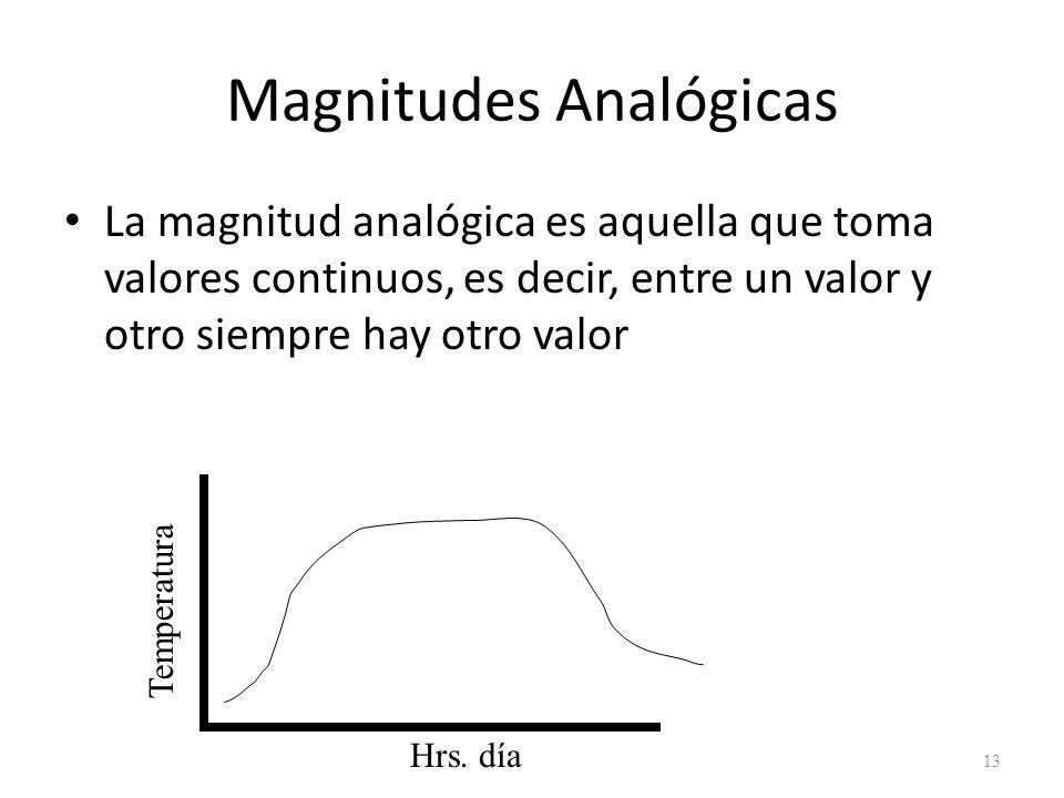 Magnitudes Analógicas