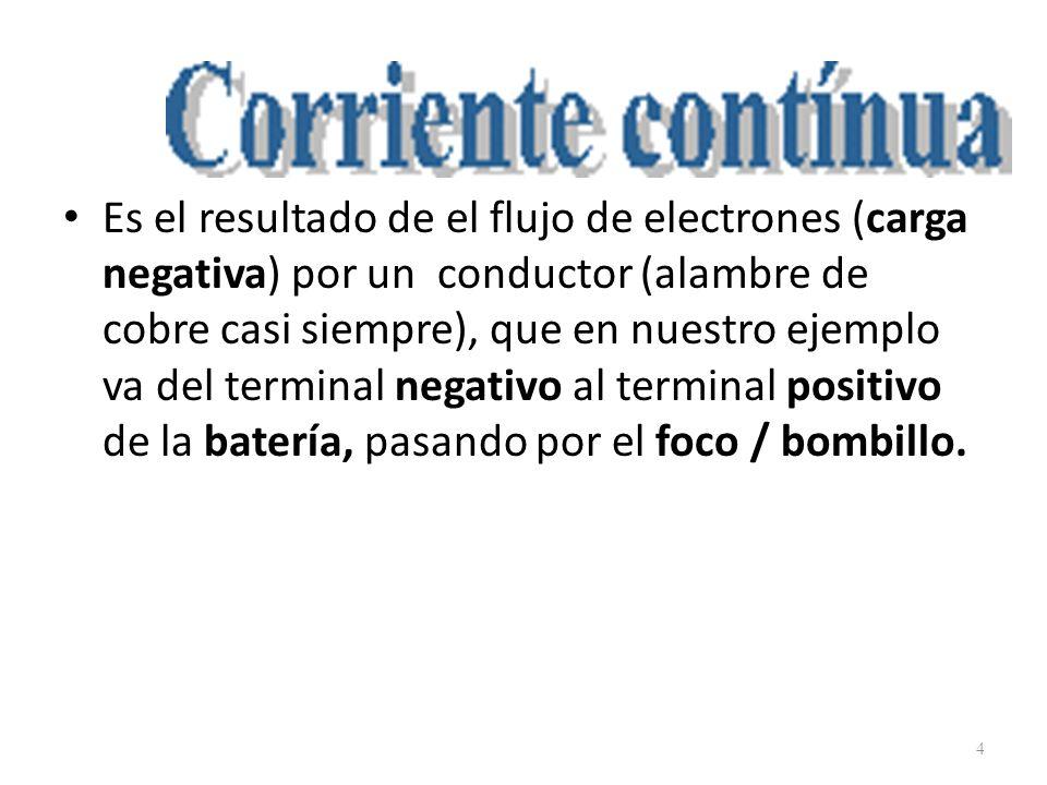 Es el resultado de el flujo de electrones (carga negativa) por un conductor (alambre de cobre casi siempre), que en nuestro ejemplo va del terminal negativo al terminal positivo de la batería, pasando por el foco / bombillo.