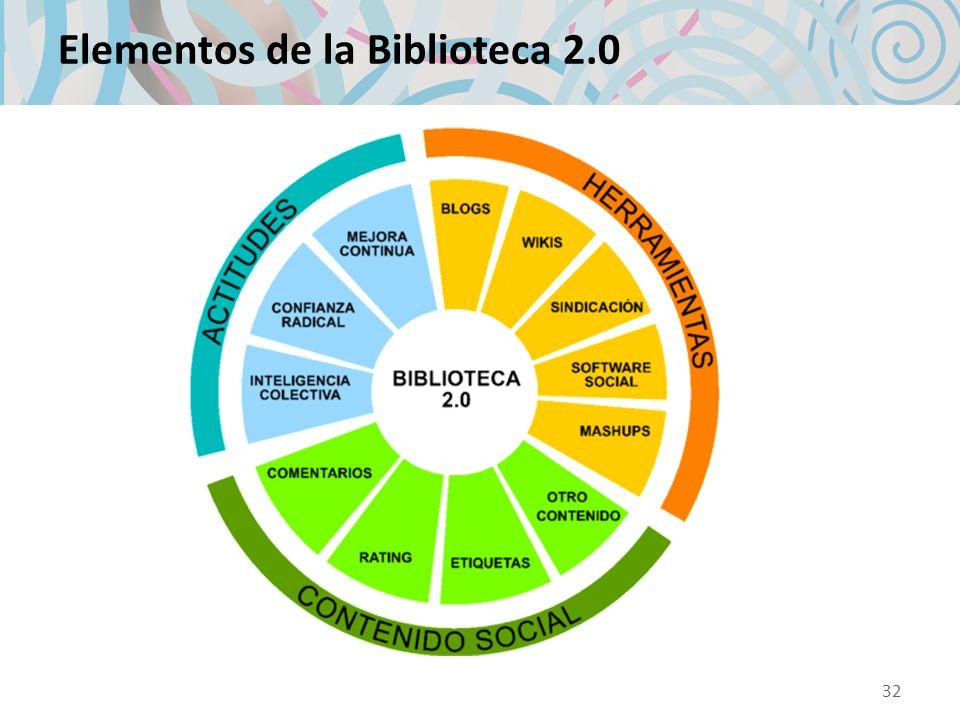 Elementos de la Biblioteca 2.0