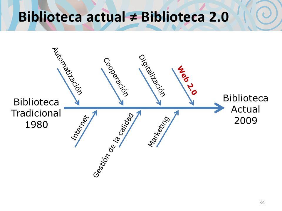 Biblioteca actual ≠ Biblioteca 2.0