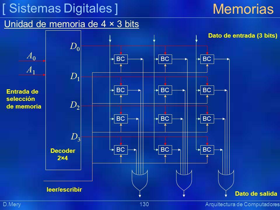 Unidad de memoria de 4 × 3 bits