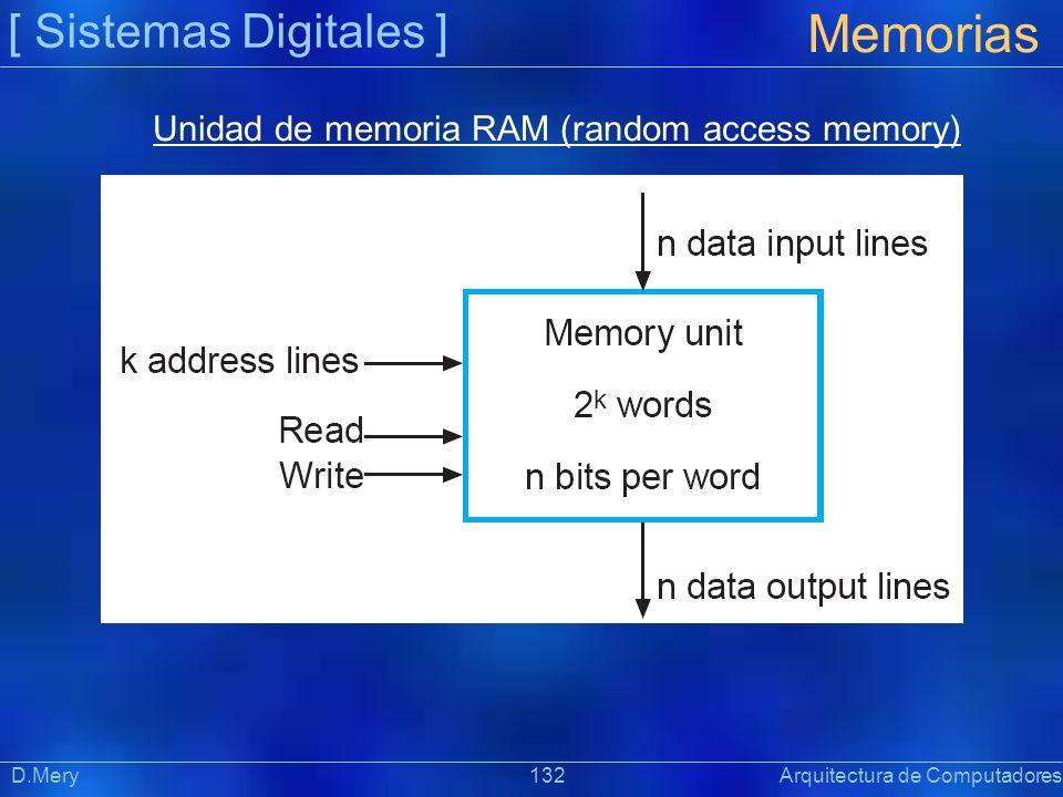 Unidad de memoria RAM (random access memory)