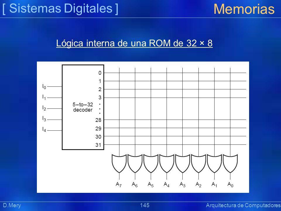 Lógica interna de una ROM de 32 × 8