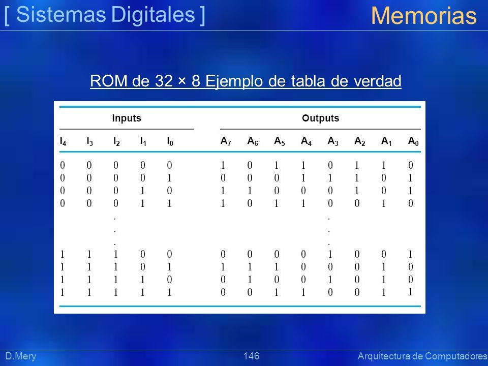 ROM de 32 × 8 Ejemplo de tabla de verdad
