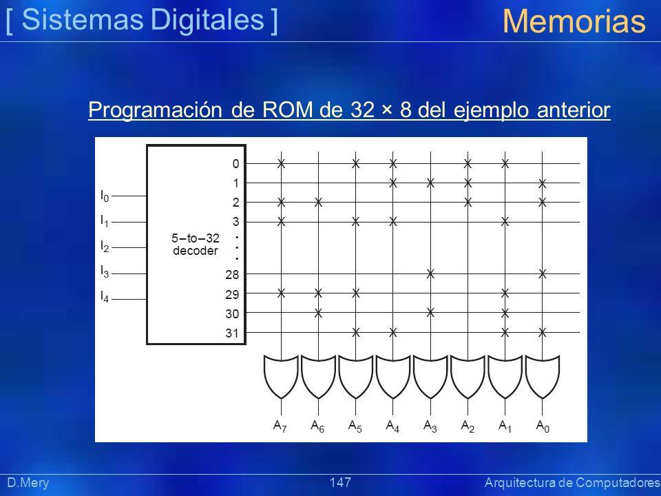Programación de ROM de 32 × 8 del ejemplo anterior