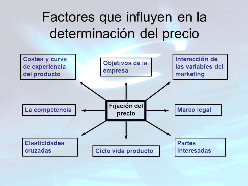 Factores que influyen en la determinación del precio
