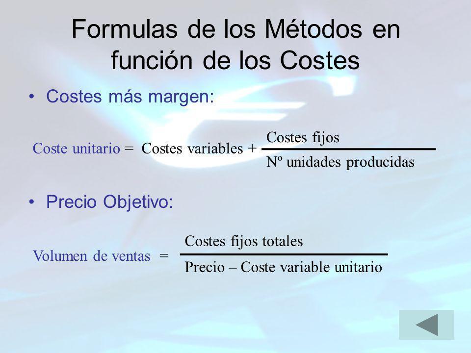 Formulas de los Métodos en función de los Costes