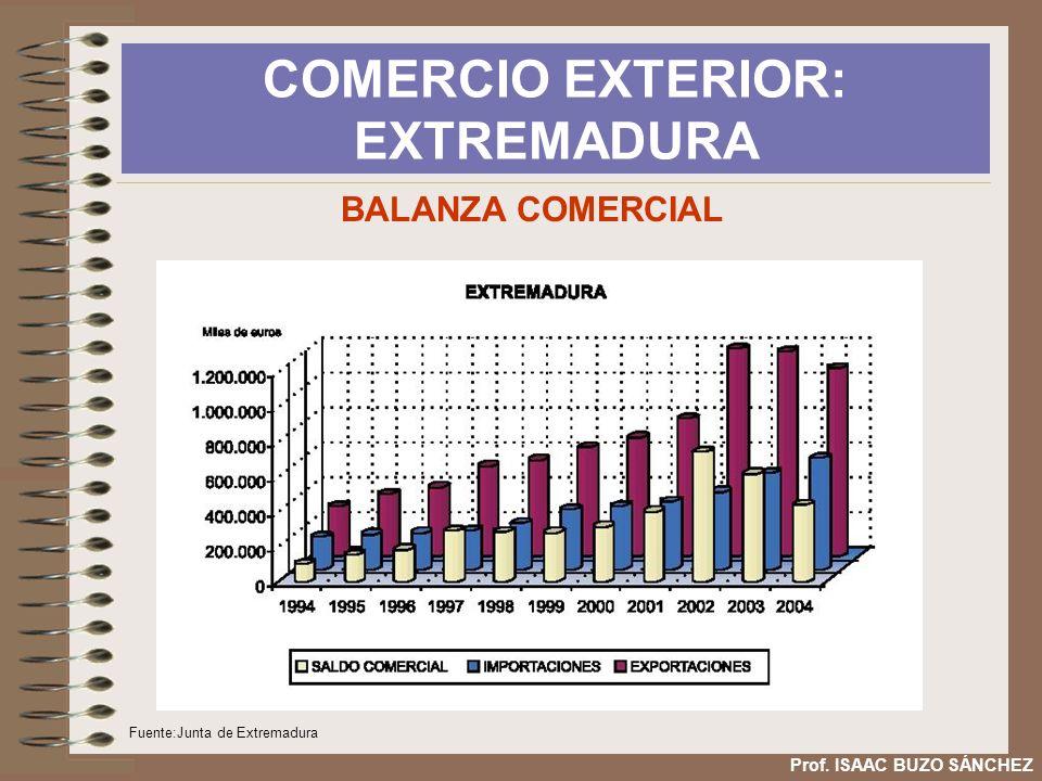 COMERCIO EXTERIOR: EXTREMADURA