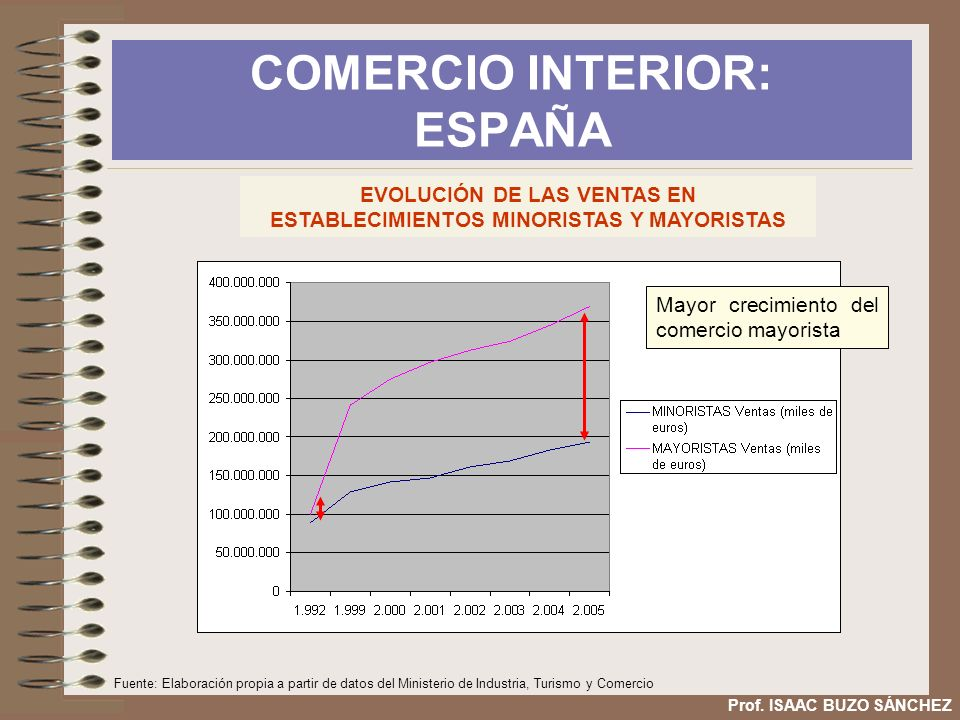 COMERCIO INTERIOR: ESPAÑA
