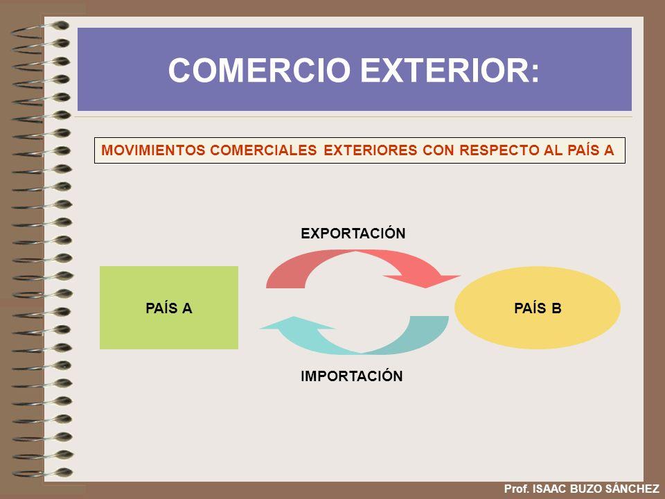 COMERCIO EXTERIOR: MOVIMIENTOS COMERCIALES EXTERIORES CON RESPECTO AL PAÍS A. EXPORTACIÓN. PAÍS A.