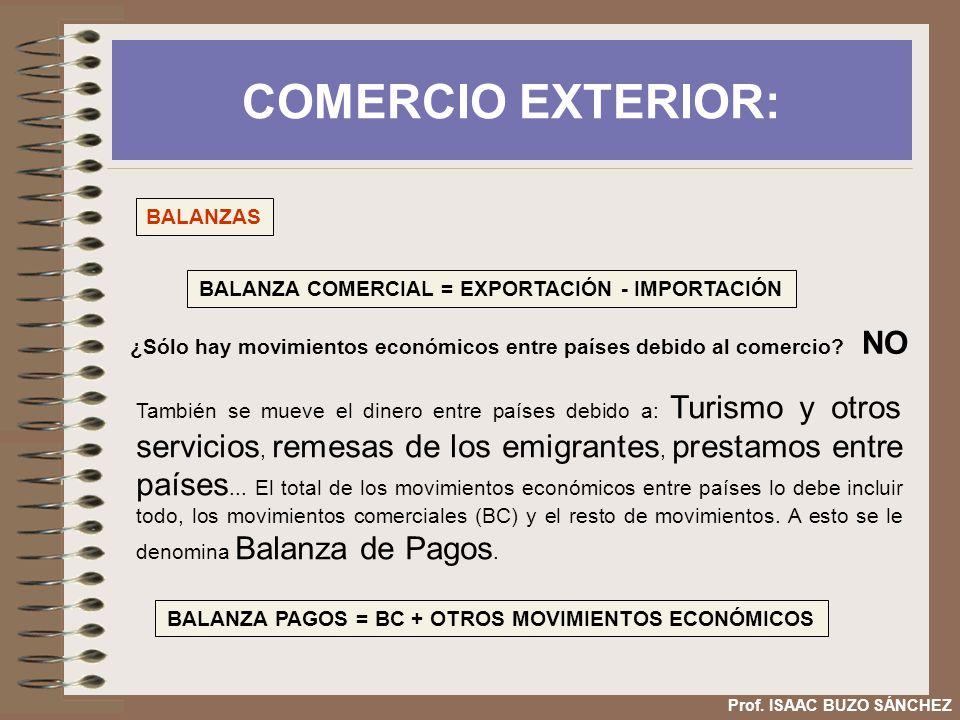 COMERCIO EXTERIOR: BALANZAS
