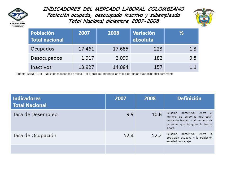 Indicadores Total Nacional 2007 2008 Definición Tasa de Desempleo 9.9
