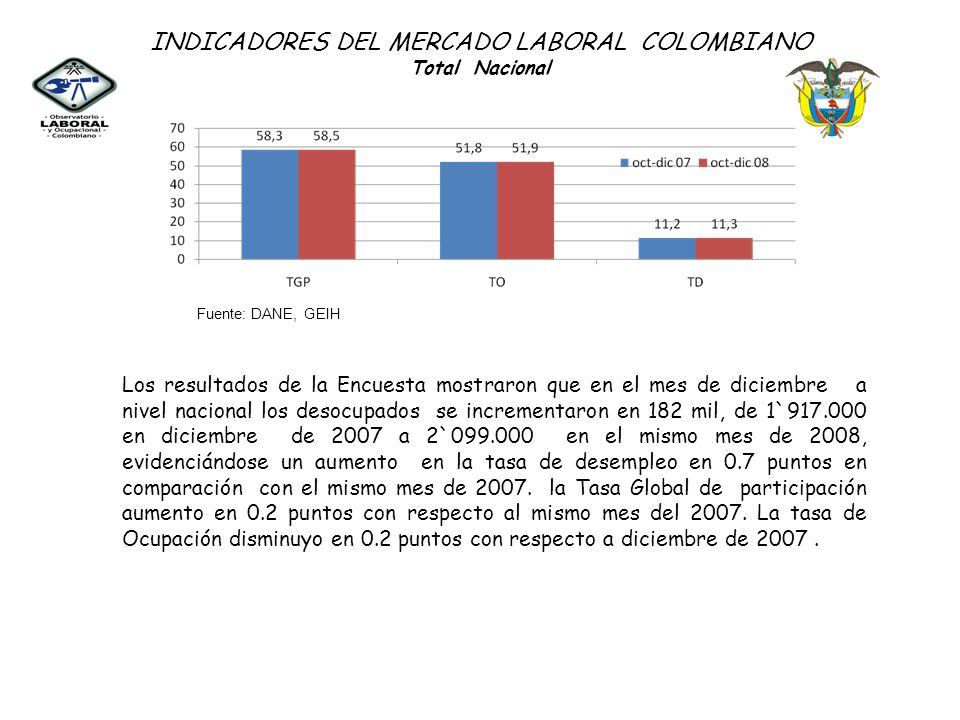 INDICADORES DEL MERCADO LABORAL COLOMBIANO