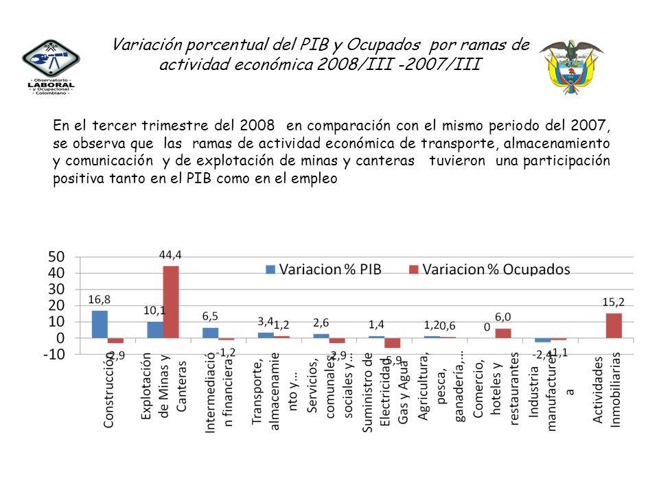 Variación porcentual del PIB y Ocupados por ramas de actividad económica 2008/III -2007/III