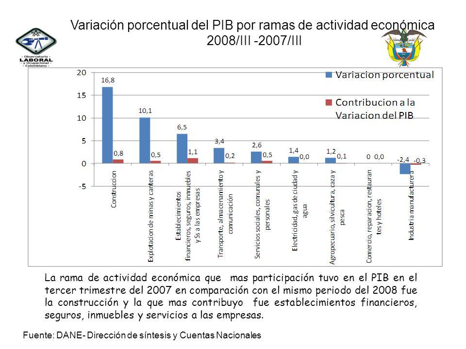 Variación porcentual del PIB por ramas de actividad económica