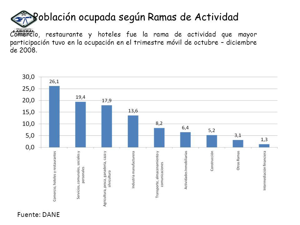 Población ocupada según Ramas de Actividad